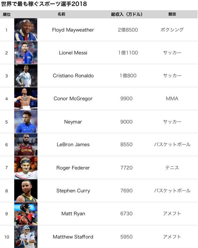 世界で最も稼ぐスポーツ選手