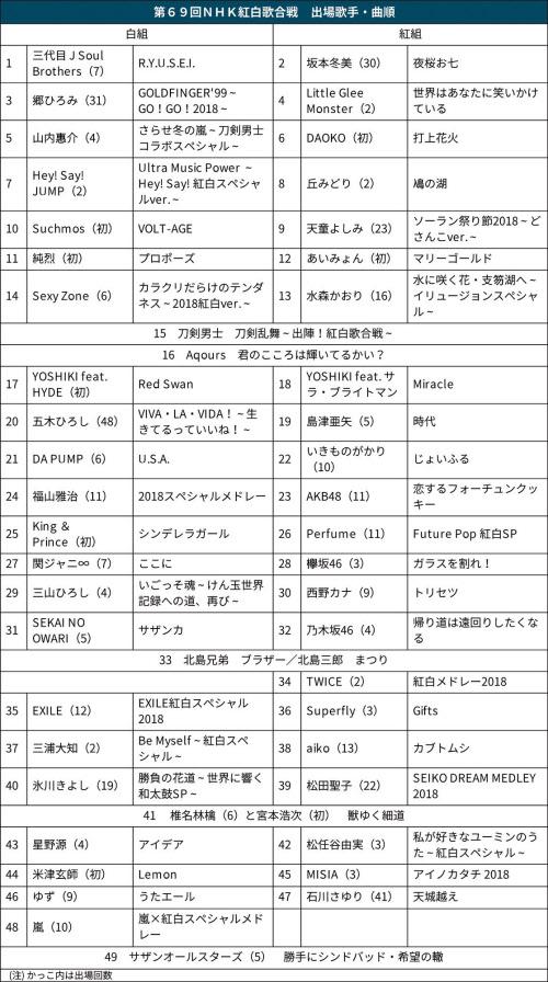 第69回NHK紅白歌合戦 曲順