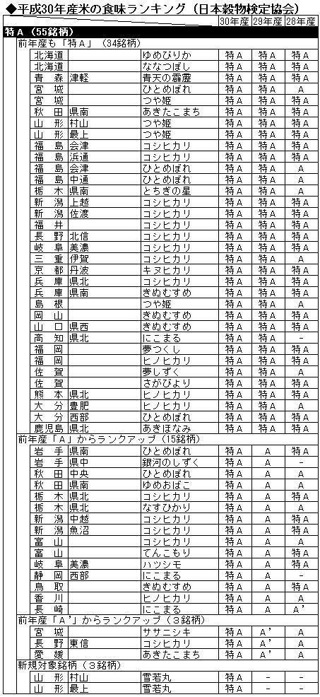 平成30年産米の食味ランキング(特A)